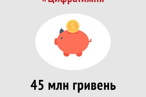 #ЦифраТижня: 45 млн грн з бюджету політичні партії витрачають на рекламу в медіа