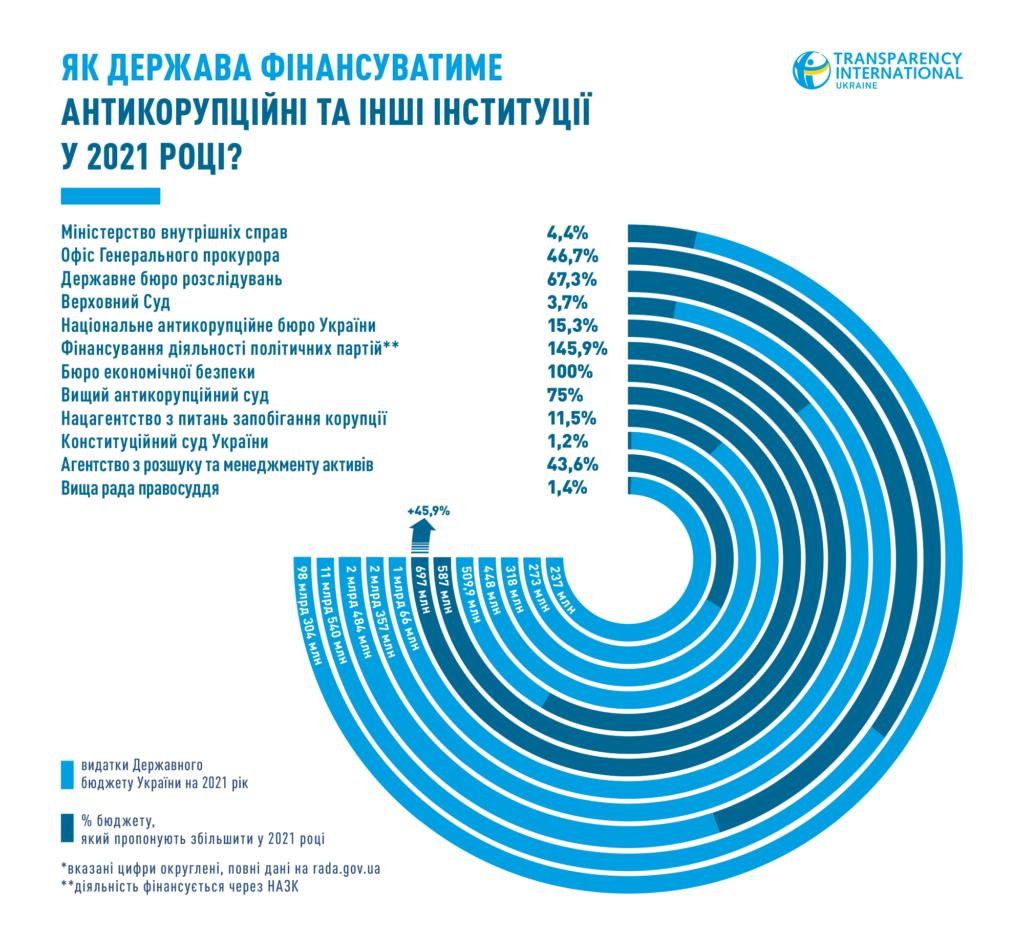 Графіка Transparency International Ukraine